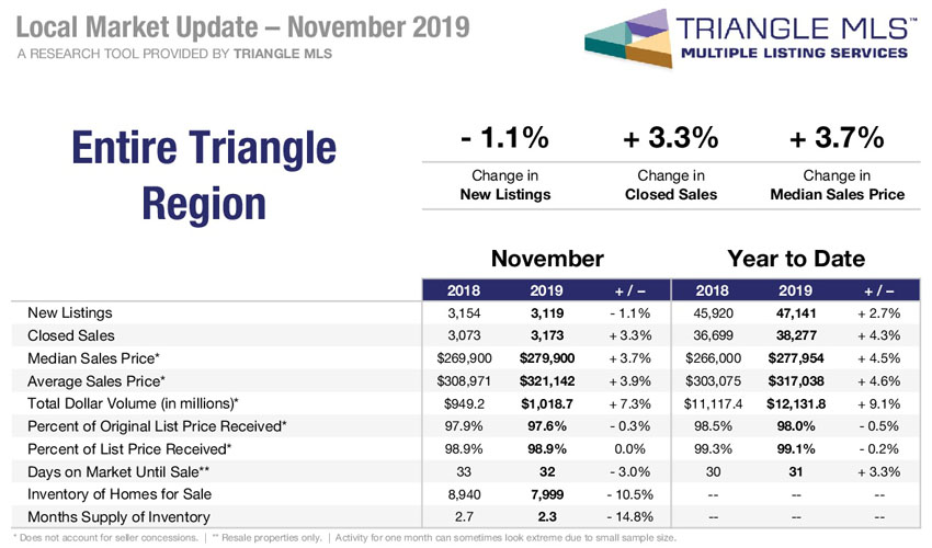 triangle nc real estate market update november 2019